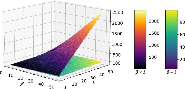 Figure 1 for Simple Simultaneous Ensemble Learning in Genetic Programming