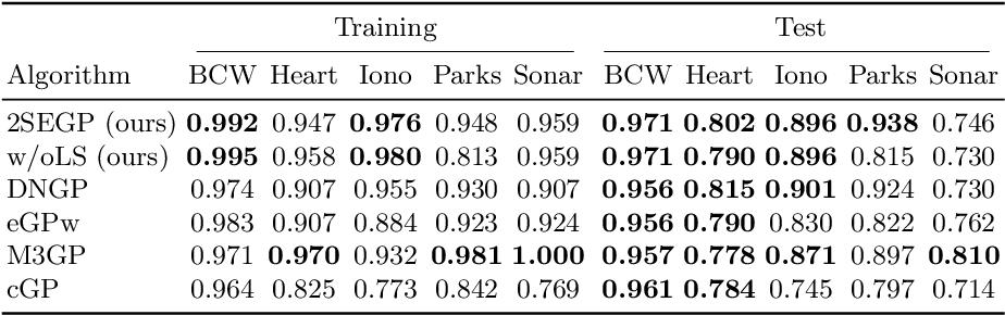 Figure 2 for Simple Simultaneous Ensemble Learning in Genetic Programming