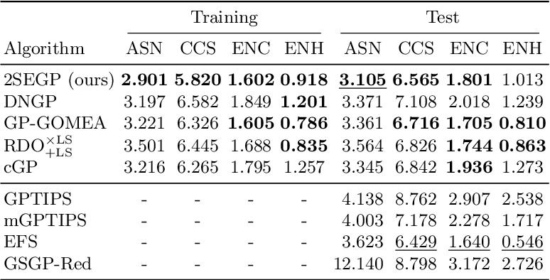 Figure 3 for Simple Simultaneous Ensemble Learning in Genetic Programming