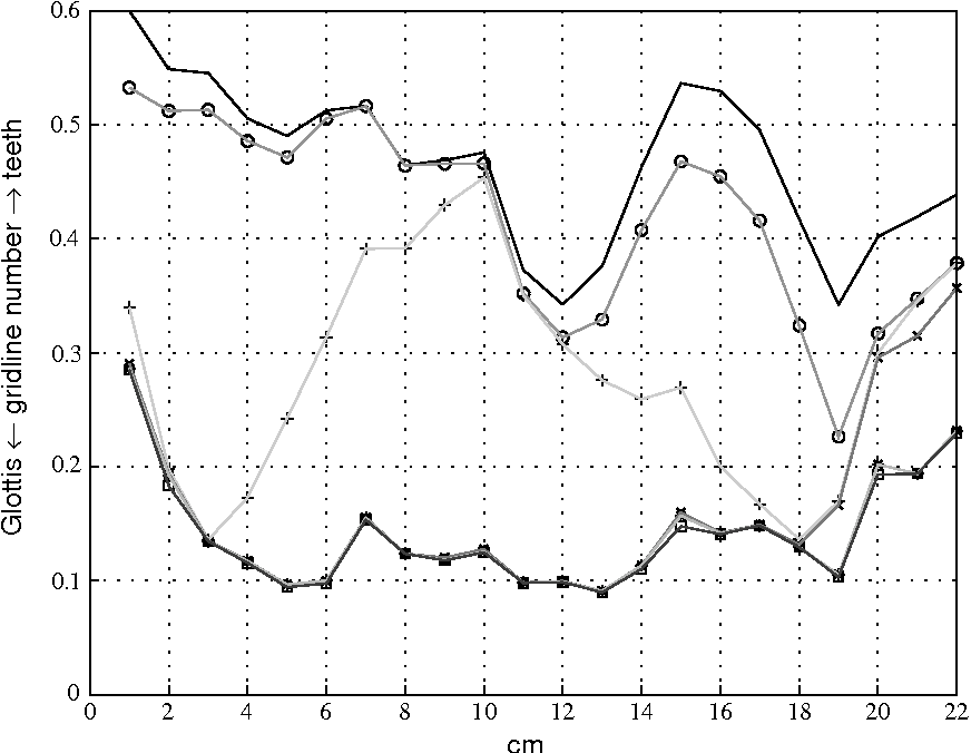 Figure 4. Standard deviations (in cm) of sagittal coordinates in the midsagittal plane (F) and of their residues after subtraction of the contributions of JH (*), TB (+), TD ( ), TT (*), TA (&), T1 (F), Q1 ( ), Q2 (- - -), Q3 (– –).