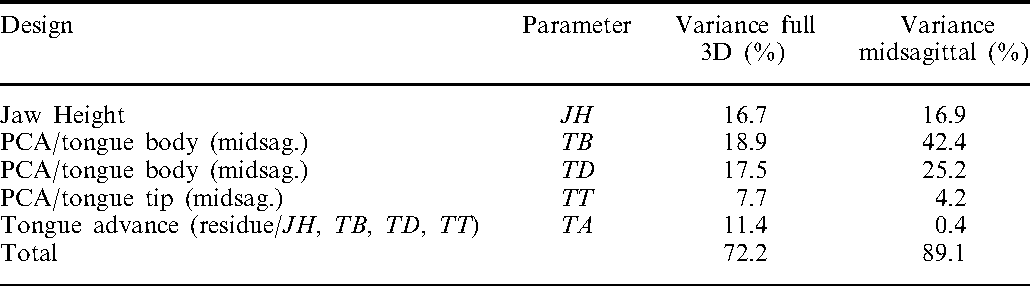 TABLE I. Summary of parameter design and associated variance explanation for the 3D tongue data