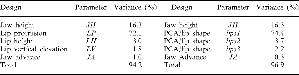 TABLE III. Summary of parameter design and associated variance explanation for both lips/ face models (left: model based on midsagittal measurements; right: model based on 3D data)