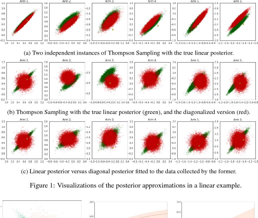 Figure 1 for Deep Bayesian Bandits Showdown: An Empirical Comparison of Bayesian Deep Networks for Thompson Sampling