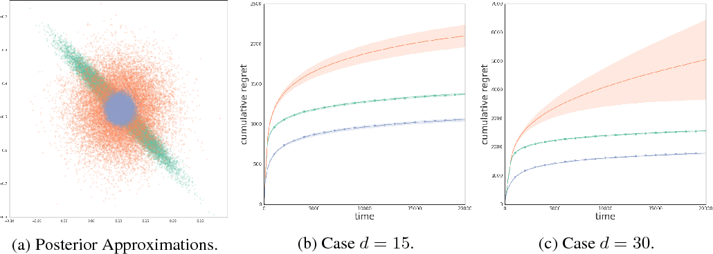 Figure 3 for Deep Bayesian Bandits Showdown: An Empirical Comparison of Bayesian Deep Networks for Thompson Sampling