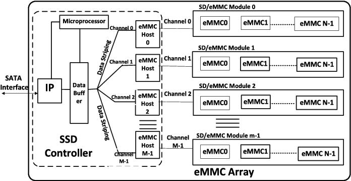 Lifespan Analysis for Redundant Array of Independent Module