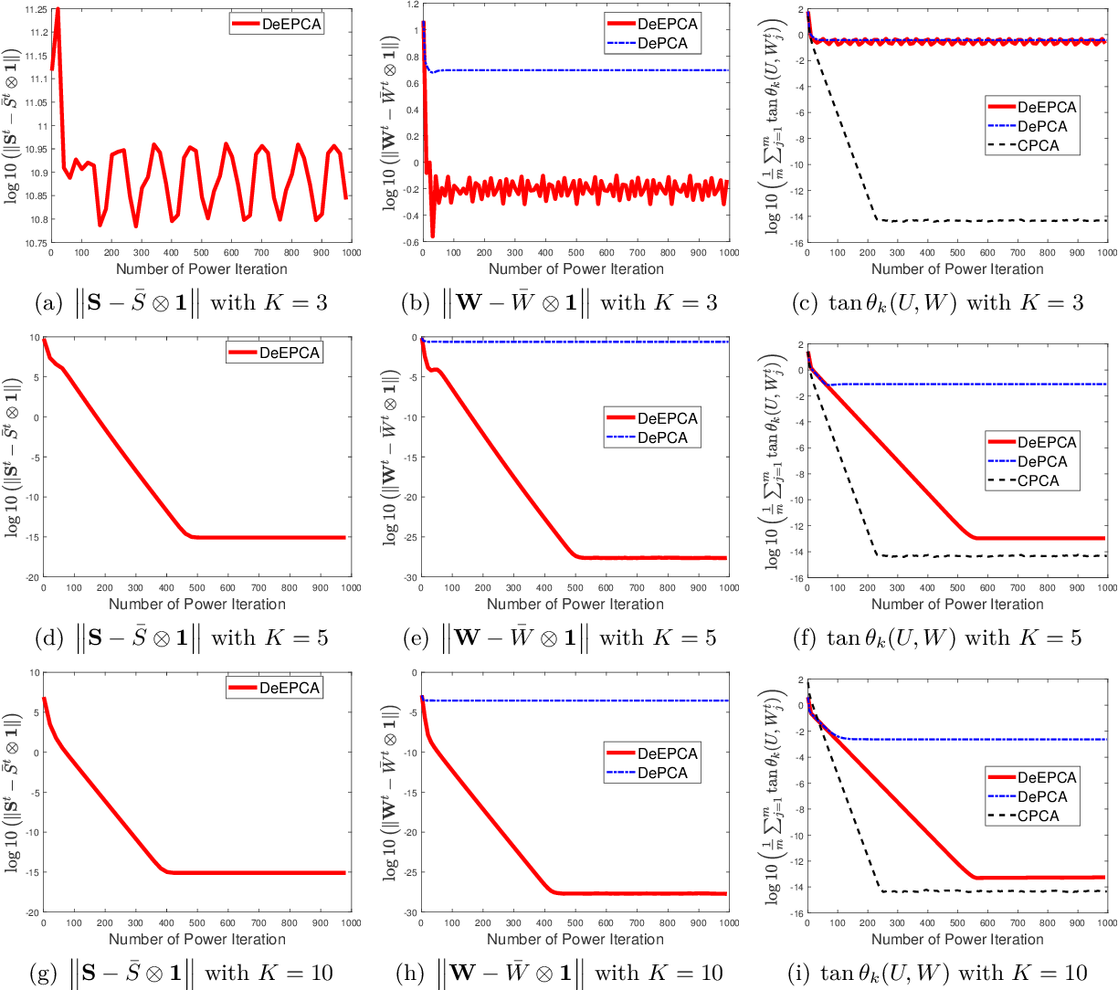 Figure 1 for DeEPCA: Decentralized Exact PCA with Linear Convergence Rate