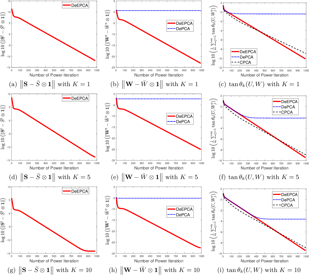 Figure 2 for DeEPCA: Decentralized Exact PCA with Linear Convergence Rate