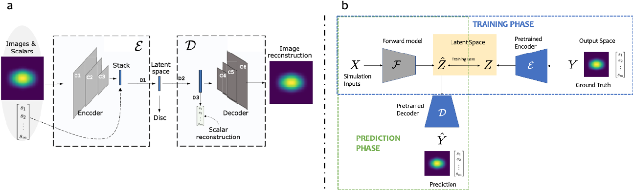 Figure 1 for Meaningful uncertainties from deep neural network surrogates of large-scale numerical simulations