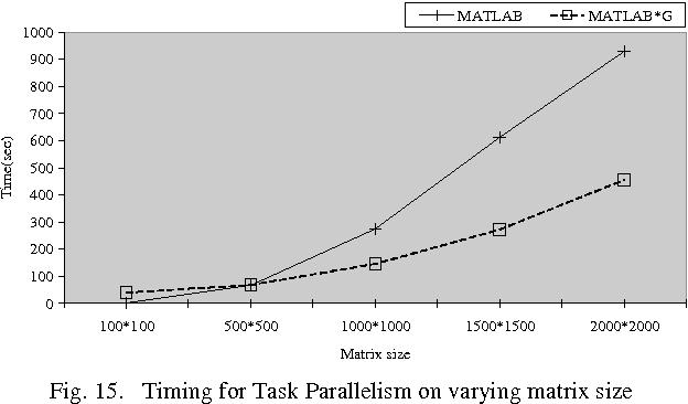 Figure 15 from MATLAB*G: A Grid-Based Parallel MATLAB - Semantic Scholar