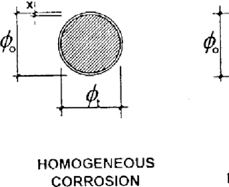 Figure 22 From Test Methods For On Site Corrosion Rate Measurement