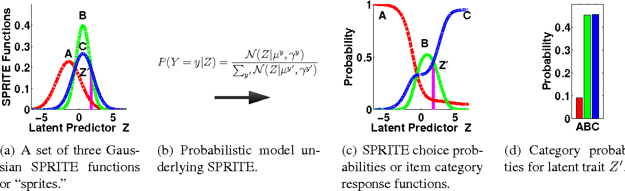 Figure 1 for SPRITE: A Response Model For Multiple Choice Testing