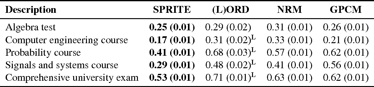Figure 2 for SPRITE: A Response Model For Multiple Choice Testing