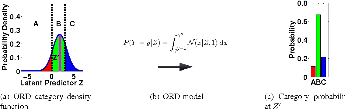 Figure 3 for SPRITE: A Response Model For Multiple Choice Testing