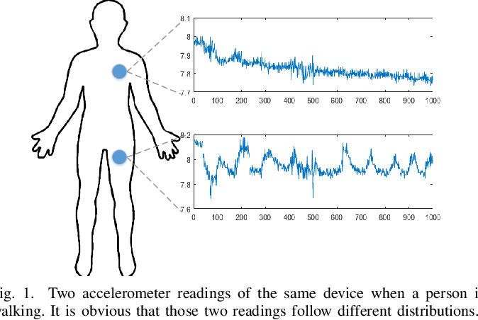 Figure 1 for Stratified Transfer Learning for Cross-domain Activity Recognition