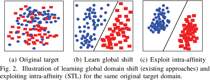 Figure 2 for Stratified Transfer Learning for Cross-domain Activity Recognition