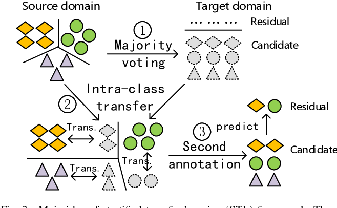 Figure 3 for Stratified Transfer Learning for Cross-domain Activity Recognition