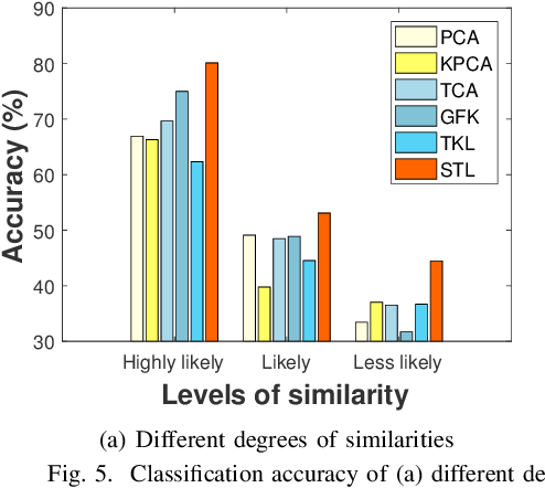 Figure 4 for Stratified Transfer Learning for Cross-domain Activity Recognition