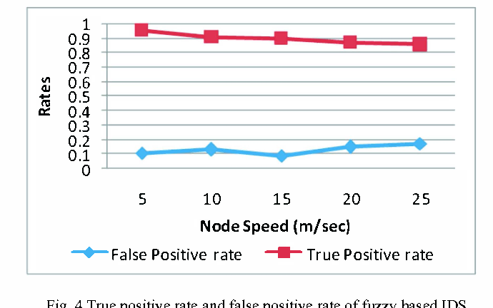 Fig. 4 True positive rate and false positive rate of fuzzy based IDS