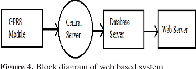 Figure 4 from IOT based smart garbage alert system using
