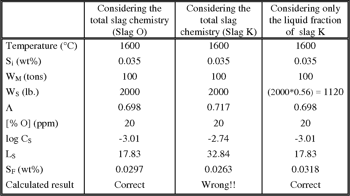 Table 13 from Fundamentals of Eaf and Ladle Slags and Ladle