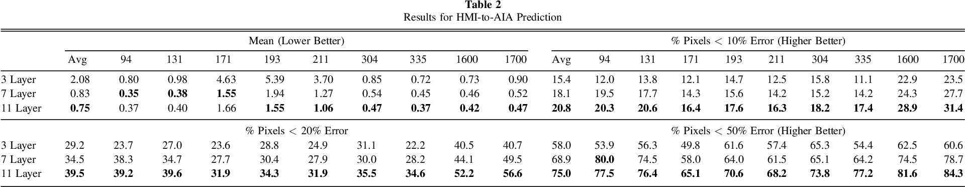 Figure 4 for A Machine Learning Dataset Prepared From the NASA Solar Dynamics Observatory Mission