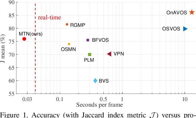 Figure 1 for Fast Video Object Segmentation via Mask Transfer Network