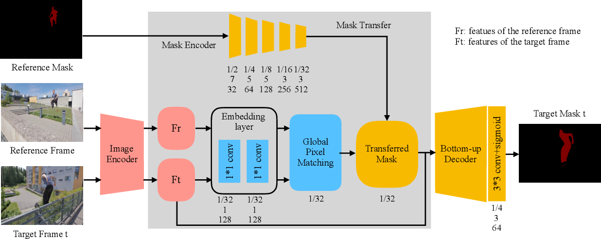Figure 3 for Fast Video Object Segmentation via Mask Transfer Network