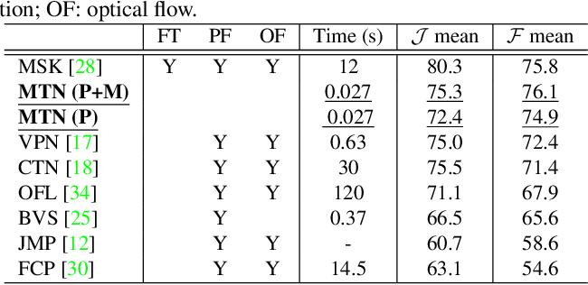 Figure 2 for Fast Video Object Segmentation via Mask Transfer Network