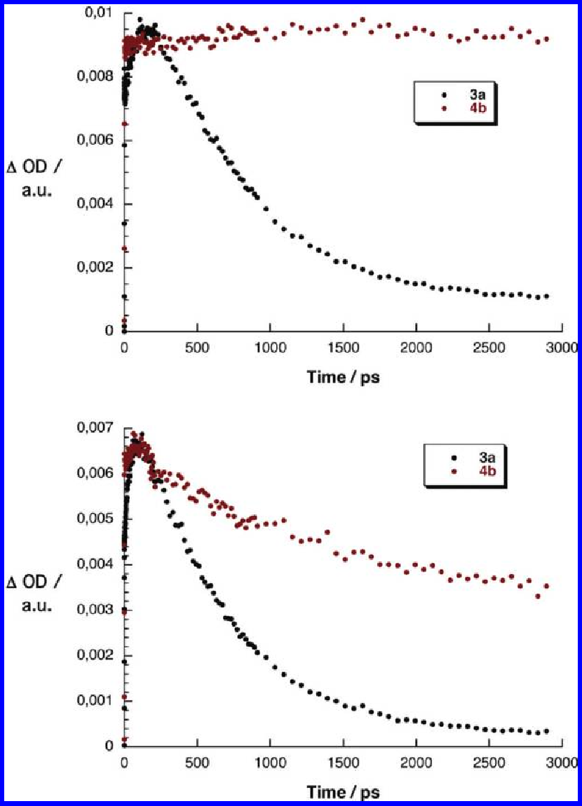 Figure 9. Time profiles at 630 nm (top) and 1010 nm (bottom) of the differential absorption spectra of 3a (black) and 4b (red) reflecting the dependence of the charge separation dynamics on the length of the oFL linker.