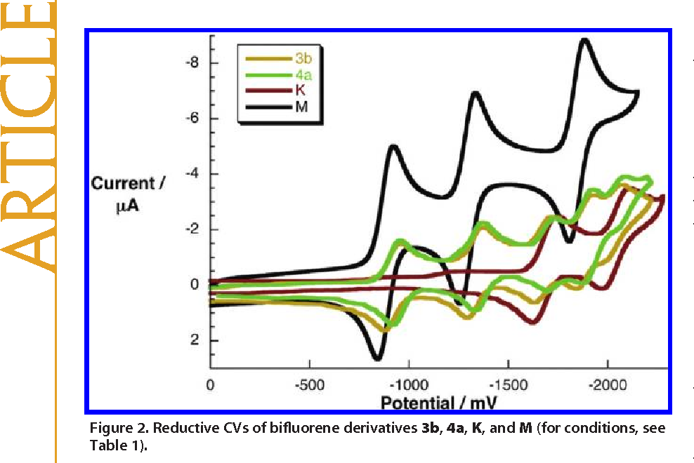 Figure 2. Reductive CVs of bifluorene derivatives 3b, 4a, K, and M (for conditions, see Table 1).