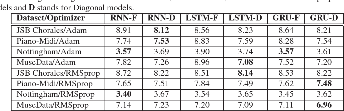 Figure 1 for Diagonal RNNs in Symbolic Music Modeling