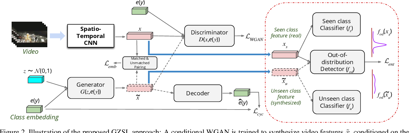 Figure 3 for Out-of-Distribution Detection for Generalized Zero-Shot Action Recognition