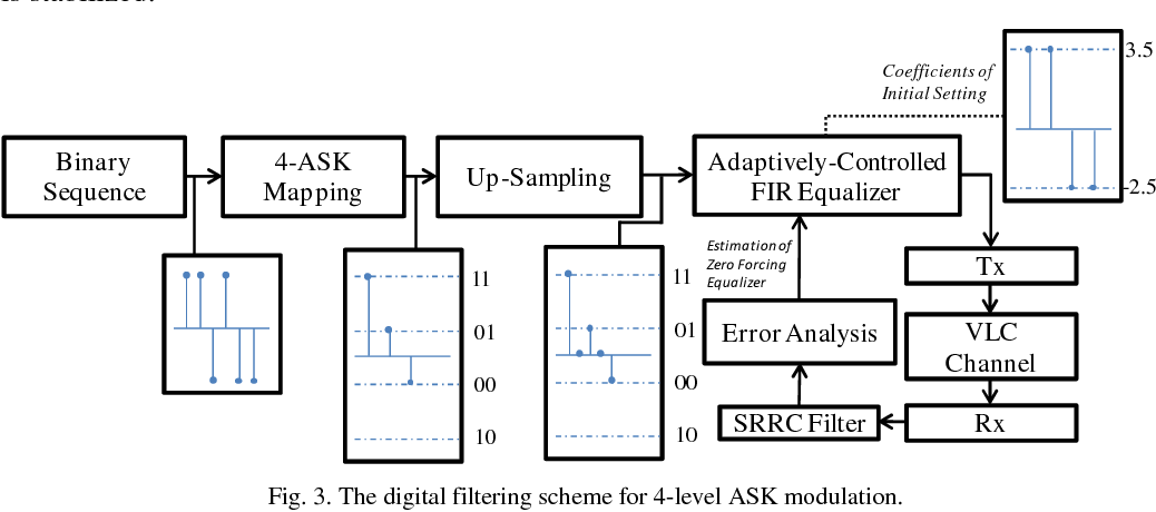 PDF] Investigation of 4-ASK modulation with digital filtering to