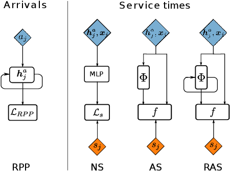 Figure 1 for Recurrent Adversarial Service Times