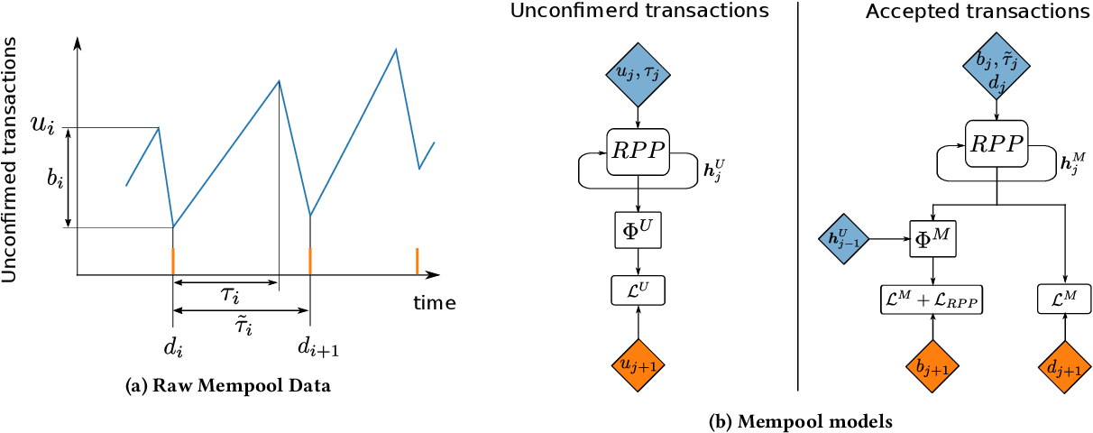 Figure 3 for Recurrent Adversarial Service Times