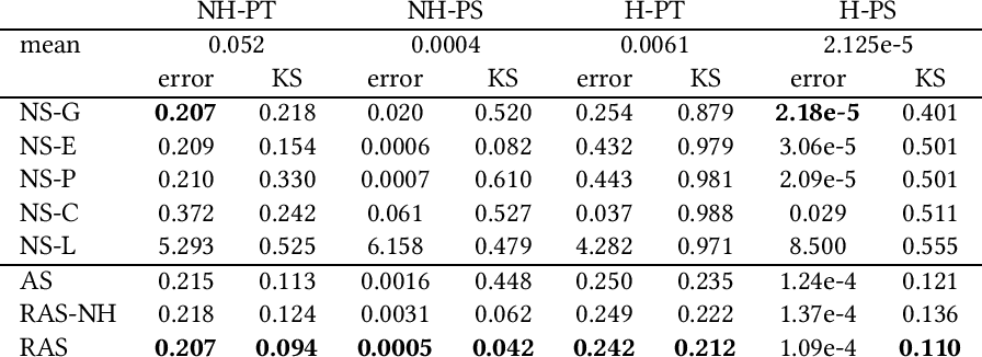 Figure 2 for Recurrent Adversarial Service Times