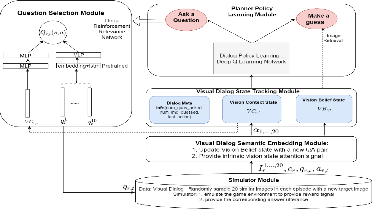 Figure 1 for Multimodal Hierarchical Reinforcement Learning Policy for Task-Oriented Visual Dialog
