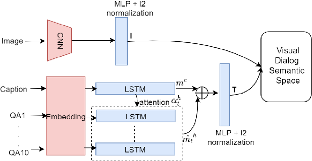 Figure 3 for Multimodal Hierarchical Reinforcement Learning Policy for Task-Oriented Visual Dialog