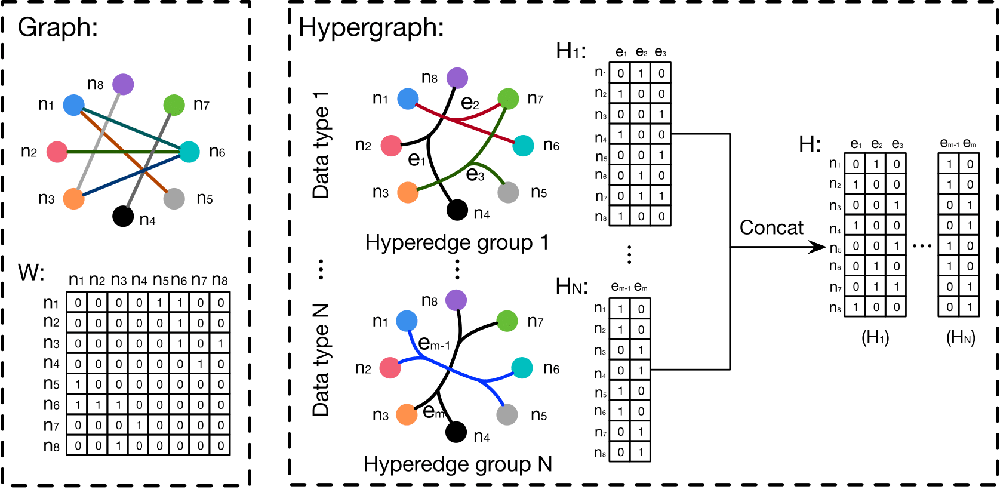Figure 3 for Hypergraph Neural Networks