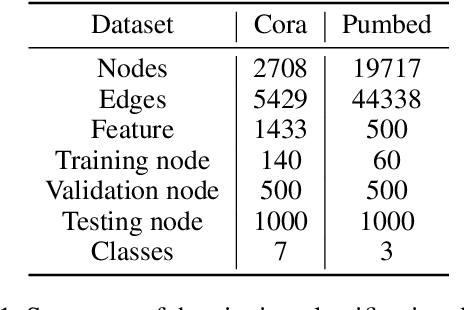 Figure 2 for Hypergraph Neural Networks