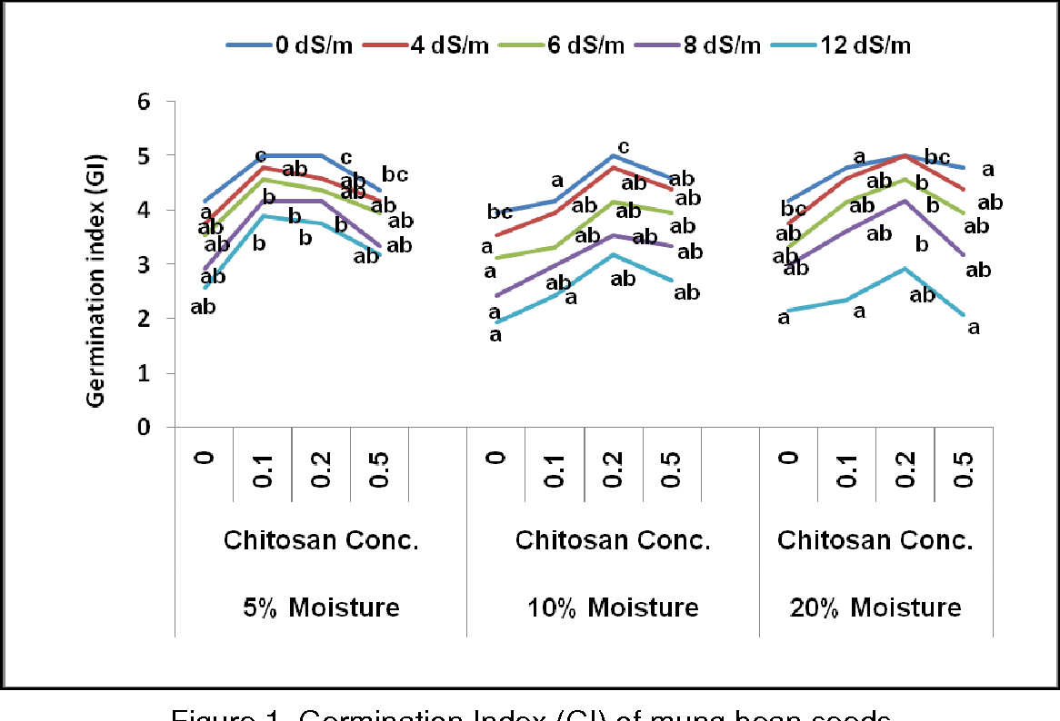 Solid matrix priming with chitosan enhances seed germination and figure 1 pooptronica Images