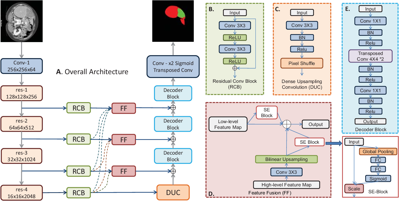Figure 1 for Feature Fusion Encoder Decoder Network For Automatic Liver Lesion Segmentation