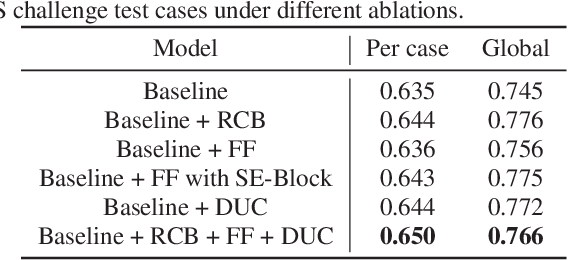 Figure 2 for Feature Fusion Encoder Decoder Network For Automatic Liver Lesion Segmentation