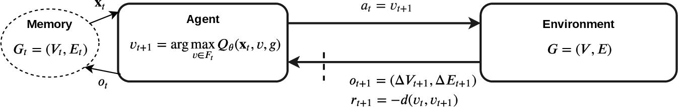 Figure 3 for Neural Online Graph Exploration