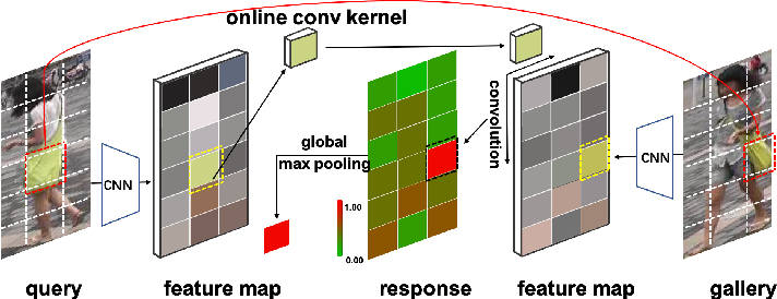 Figure 1 for Interpretable and Generalizable Deep Image Matching with Adaptive Convolutions