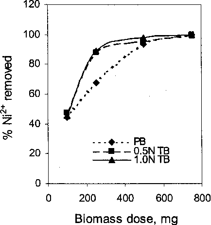 5effect of biomass dose on the sorption of ni2+ on to fluted pumpkin waste