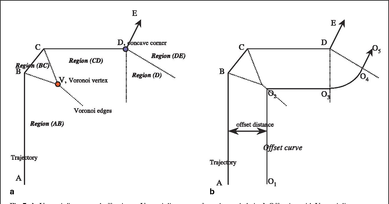 Polygonal Extrusion Semantic Scholar Voronoi Diagram And Offset Curves