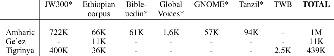 Figure 1 for Tigrinya Neural Machine Translation with Transfer Learning for Humanitarian Response