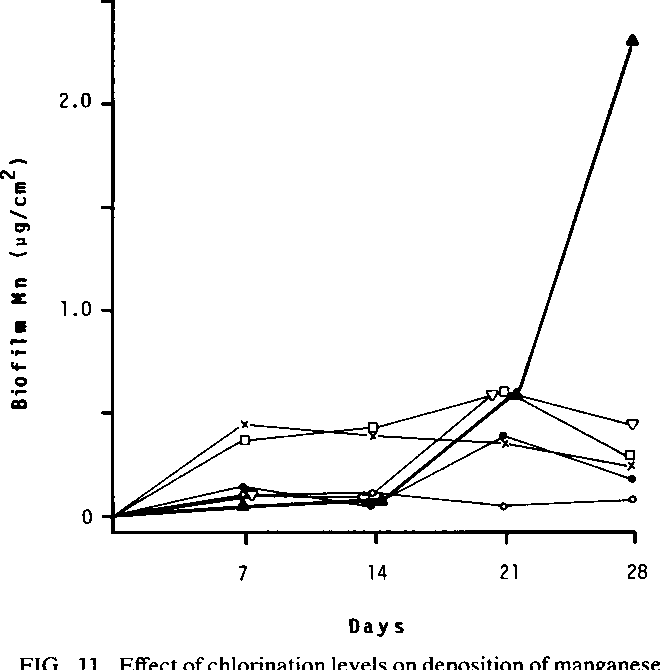 Figure 11 From Deposition Of Manganese In A Drinking Water