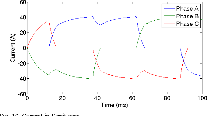 Figure 1 from Brushless DC motor torque improvement with mgnetic